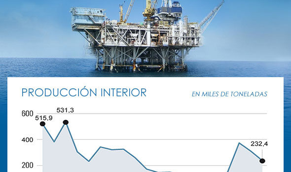 The Spanish Government priories to find oil and gas in Spain